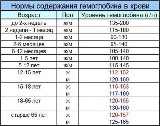 Гемоглобин у беременных 105