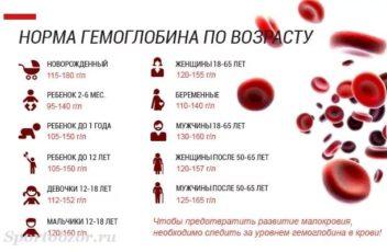 Снижение гемоглобина